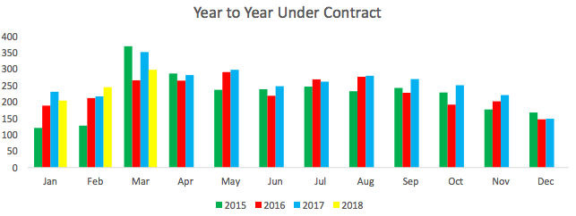 OBREC News year to year under contract stats